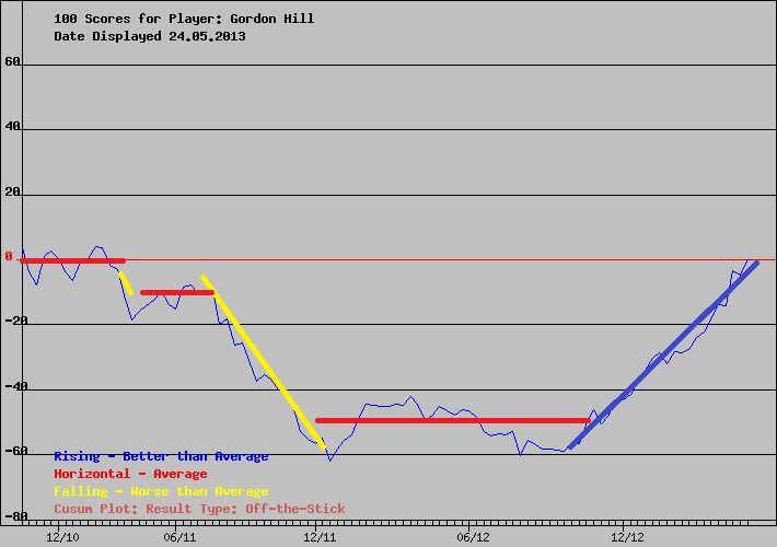 Performance chart